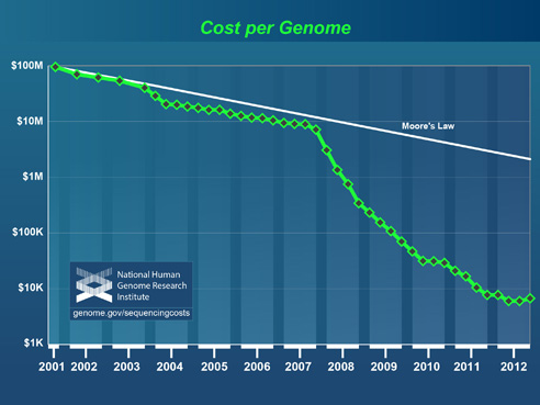 Chart of cost of genome sequencing dropping over time.