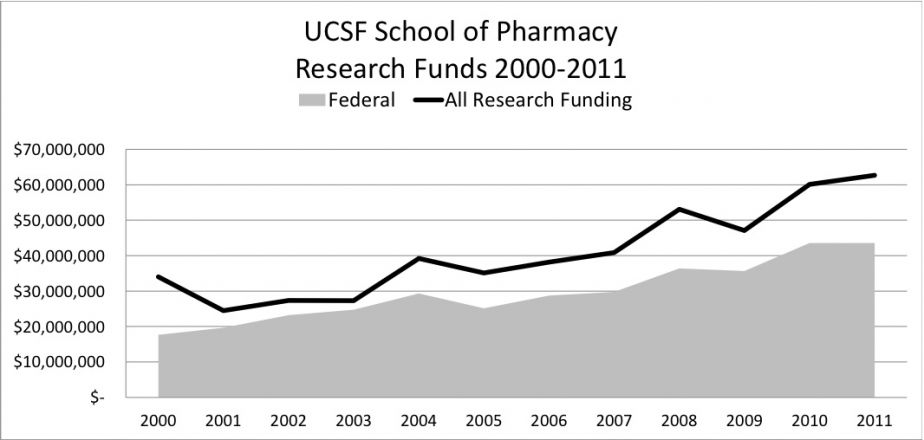 line chart showing research funds generally increasing from $17.6 million in 2000 to $43.5 million in 2011
